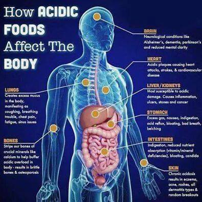 how-acidic-foods-affect-body-health-ph