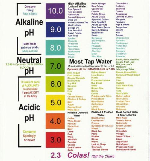 pH level do you know yours